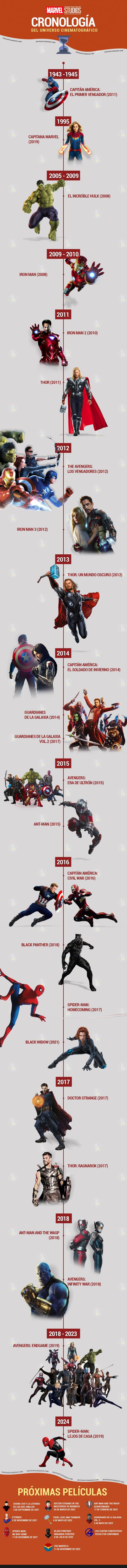Infográfica Marvel Español